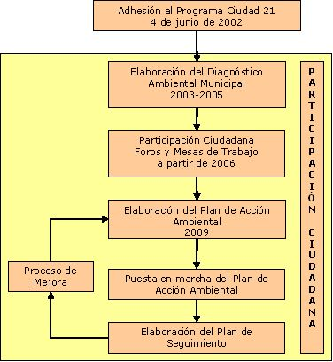 Etapas a21 local de Chiclana