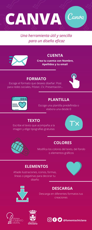 Infografía CANVA