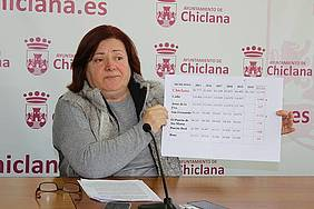 POBLACIÓN DE CHICLANA